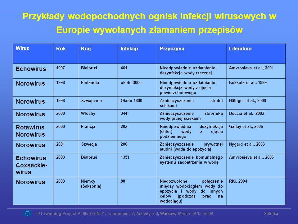 Przykłady wodopochodnych ognisk infekcji wirusowych w Europie wywołanych złamaniem przepisów WirusRokKrajInfekcjiPrzyczynaLiteratura Echowirus 1997Bia