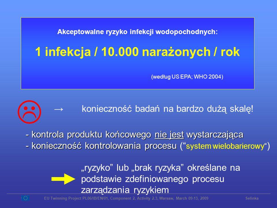 1) Badanie na obecność bakteriofagów somatycznych Krok 1: Ocena zasobów i stref ochronnych Krok 2: Ocena jakości wody surowej Krok 3: Wyłącznie w przypadku zauważalnych problemów w kroku 1 lub 2 O to chodzi Duża liczba / wysokie pfu 2)Badanie na obecność specyficznych ludzkich wirusów wskaźnikowych np.