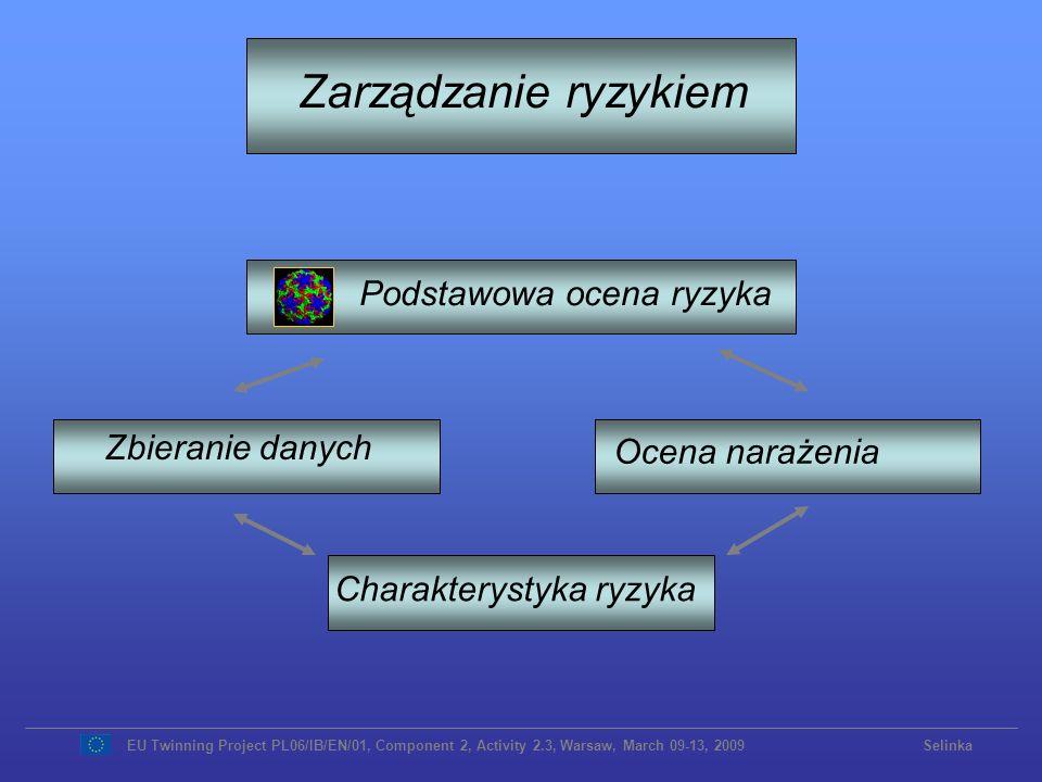 Zarządzanie ryzykiem Podstawowa ocena ryzyka Charakterystyka ryzyka Ocena narażenia Zbieranie danych EU Twinning Project PL06/IB/EN/01, Component 2, A