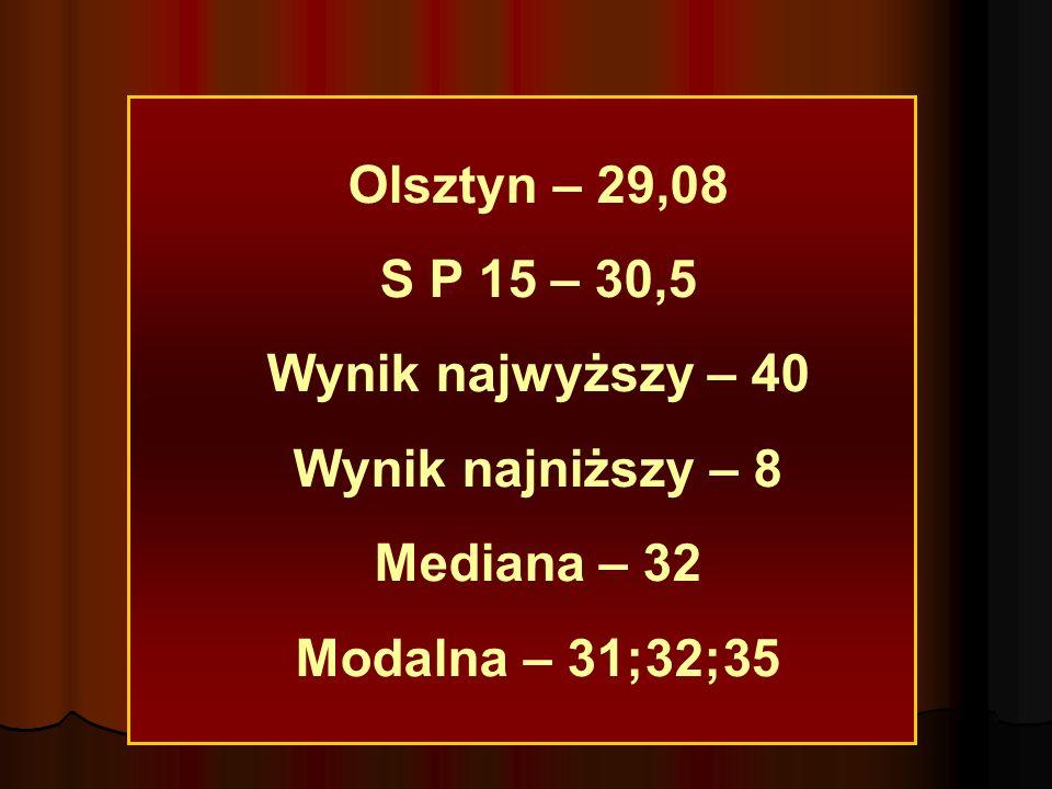 Olsztyn – 29,08 S P 15 – 30,5 Wynik najwyższy – 40 Wynik najniższy – 8 Mediana – 32 Modalna – 31;32;35