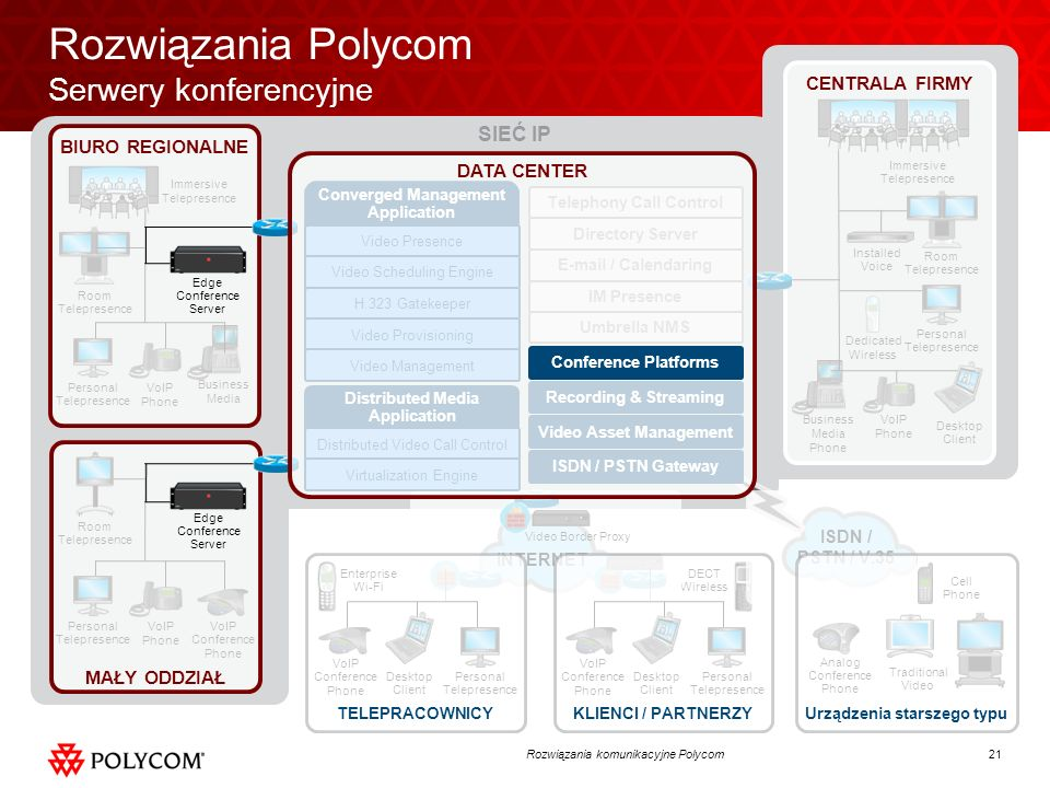 21Rozwiązania komunikacyjne Polycom SIEĆ IP VoIP Phone Business Media Phone Installed Voice Dedicated Wireless Enterprise Wi-Fi DECT Wireless ISDN / P