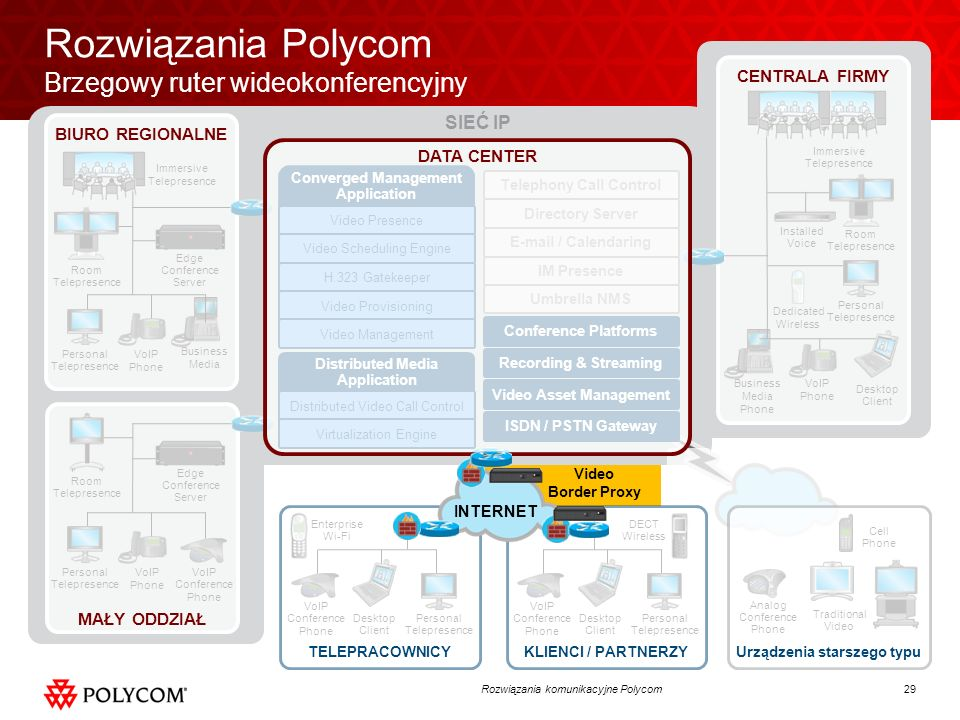 29Rozwiązania komunikacyjne Polycom SIEĆ IP VoIP Phone Business Media Phone Installed Voice Dedicated Wireless Enterprise Wi-Fi DECT Wireless Video Bo