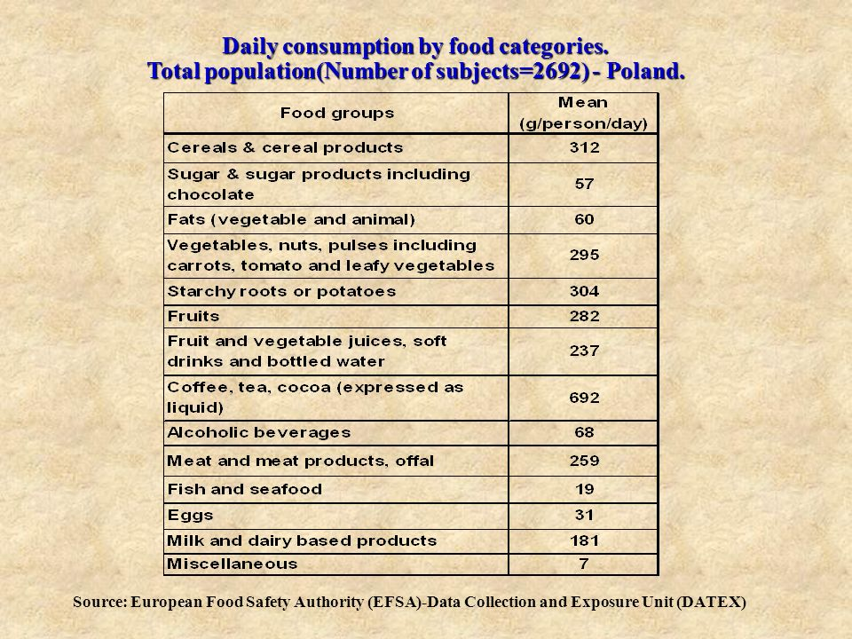 Daily consumption by food categories. Total population(Number of subjects=2692) - Poland. Source: European Food Safety Authority (EFSA)-Data Collectio
