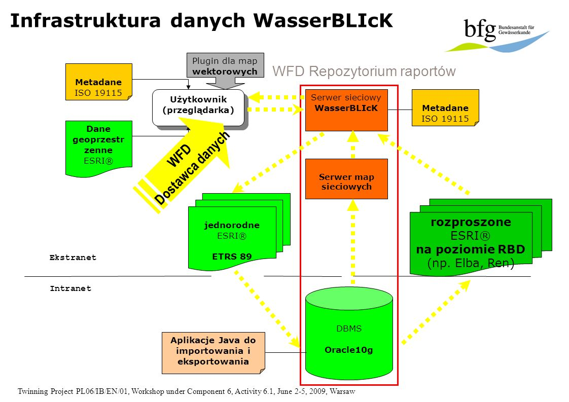 Twinning Project PL06/IB/EN/01, Workshop under Component 6, Activity 6.1, June 2-5, 2009, Warsaw Infrastruktura danych WasserBLIcK Użytkownik (przeglą