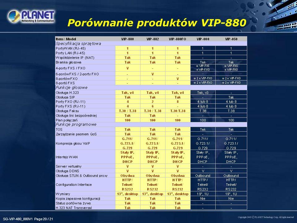 SG-VIP-480_880V1 Page 20 / 21 Porównanie produktów VIP-880
