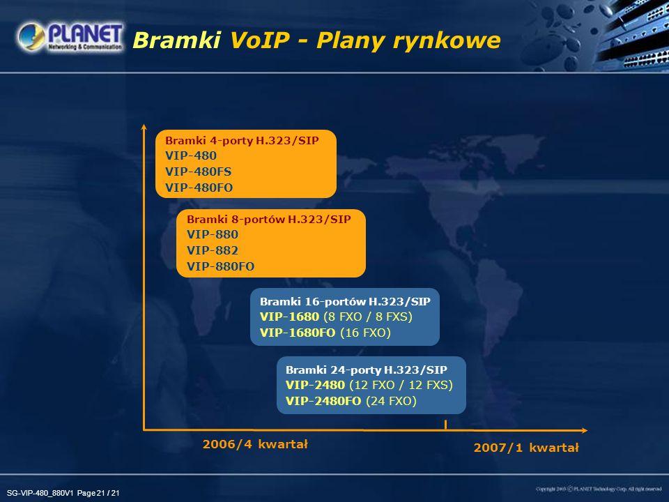SG-VIP-480_880V1 Page 21 / 21 Bramki VoIP - Plany rynkowe 2006/4 kwartał 2007/1 kwartał Bramki 16-portów H.323/SIP VIP-1680 (8 FXO / 8 FXS) VIP-1680FO (16 FXO) Bramki 4-porty H.323/SIP VIP-480 VIP-480FS VIP-480FO Bramki 8-portów H.323/SIP VIP-880 VIP-882 VIP-880FO Bramki 24-porty H.323/SIP VIP-2480 (12 FXO / 12 FXS) VIP-2480FO (24 FXO)