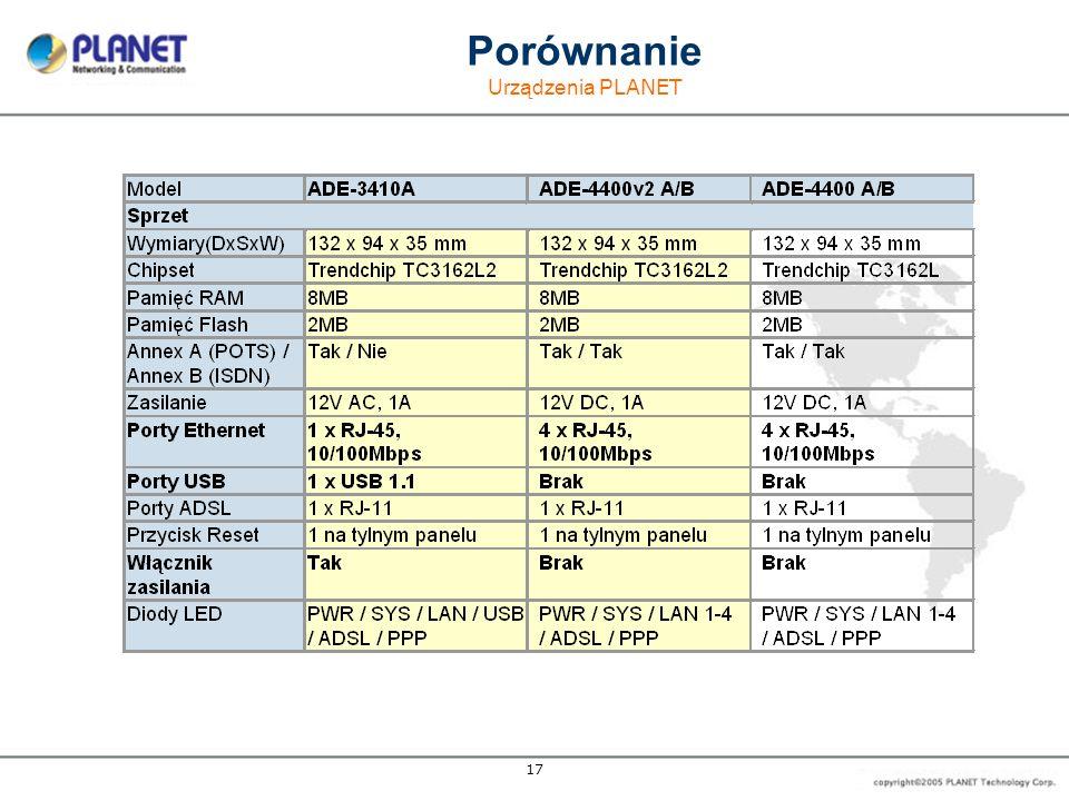 17 Porównanie Urządzenia P LANET