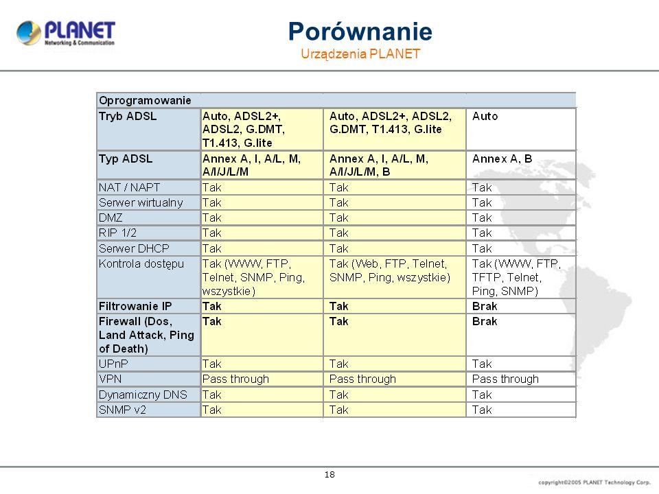 18 Porównanie Urządzenia P LANET