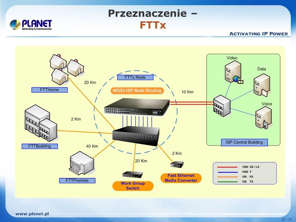 www.planet.pl 22 / 24 Przeznaczenie – FTTx