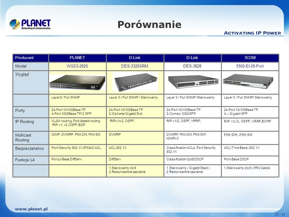 www.planet.pl 23 / 24 Porównanie 1.Stakowalny do 8 (XRN Cable)1.Stakowalny ( Gigabit Stack) 2.Redundantne zasilanie 1.Stakowalny do 8 2.Redundantne zasilanie Port-Base DSCPClassification QoS/DSCPDiffServPolicy-Base DiffServ Funkcje L4 ACL(Time Base),802.1XClassification ACLs; Port Security; 802.1X ACL,802.1XPort-Security,802.1X,IP/MAC ACL Bezpieczeństwo PIM-DM, PIM-SM DVMRP, PIM-DM, PIM-SM*, IGMPv3 DVMRPIGMP, DVMRP, PIM-DM, PIM-SM Multicast Routing RIP v1/2, OSPF, VRRP,ECMP RIP v1/2, OSPF, VRRP, RIPv1/v2, OSPF,VLAN routing, Port-based routing ·RIP v1, v2,OSPF,BGP IP Routing 24-Port 10/100Base TP 4 – Gigabit SFP 24-Port 10/100Base TP 2-Combo 1000/SFP 24-Port 10/100Base TP 2-Optional Gigabit Slot 24-Port 10/100Base TP 4-Port 1000Base TP/ 2 SFP Porty Layer 3 / Full SNMP/ Stakowalny Layer3 / Full SNMP Wygląd 5500-EI-28-PortDES-3828DES-3326SRMWGS3-2820Model 3COMD-Link PLANETProducent