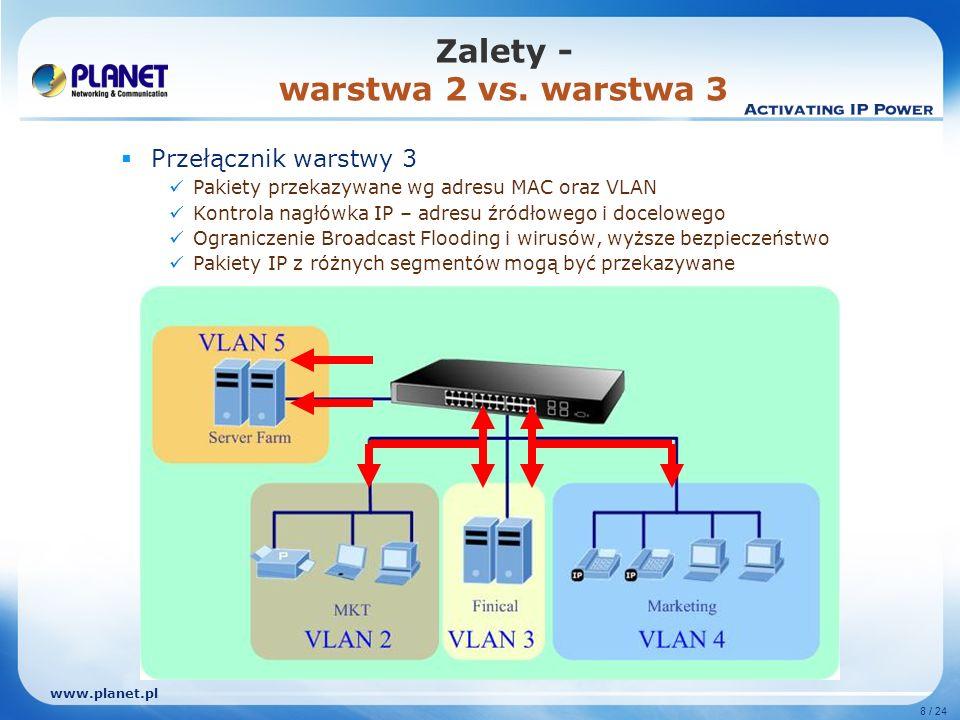 www.planet.pl 8 / 24 Przełącznik warstwy 3 Pakiety przekazywane wg adresu MAC oraz VLAN Kontrola nagłówka IP – adresu źródłowego i docelowego Ograniczenie Broadcast Flooding i wirusów, wyższe bezpieczeństwo Pakiety IP z różnych segmentów mogą być przekazywane Zalety - warstwa 2 vs.