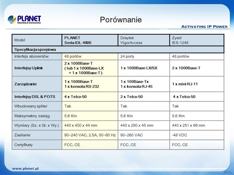 www.planet.pl 19/21 Porównanie Model PLANET Seria IDL-4800 Draytek VigorAccess Zyxel IES-1248 Specyfikacja sprzętowa Interfejs abonentów48 portów24 po