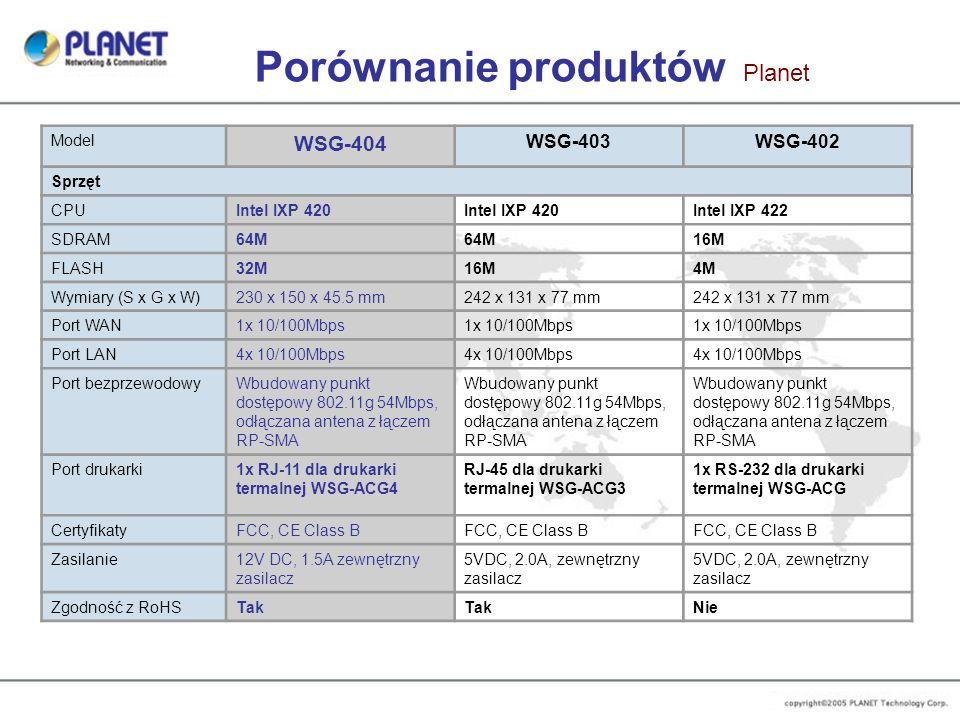 Porównanie produktów Planet Model WSG-404 WSG-403WSG-402 Sprzęt CPUIntel IXP 420 Intel IXP 422 SDRAM64M 16M FLASH32M16M4M Wymiary (S x G x W)230 x 150