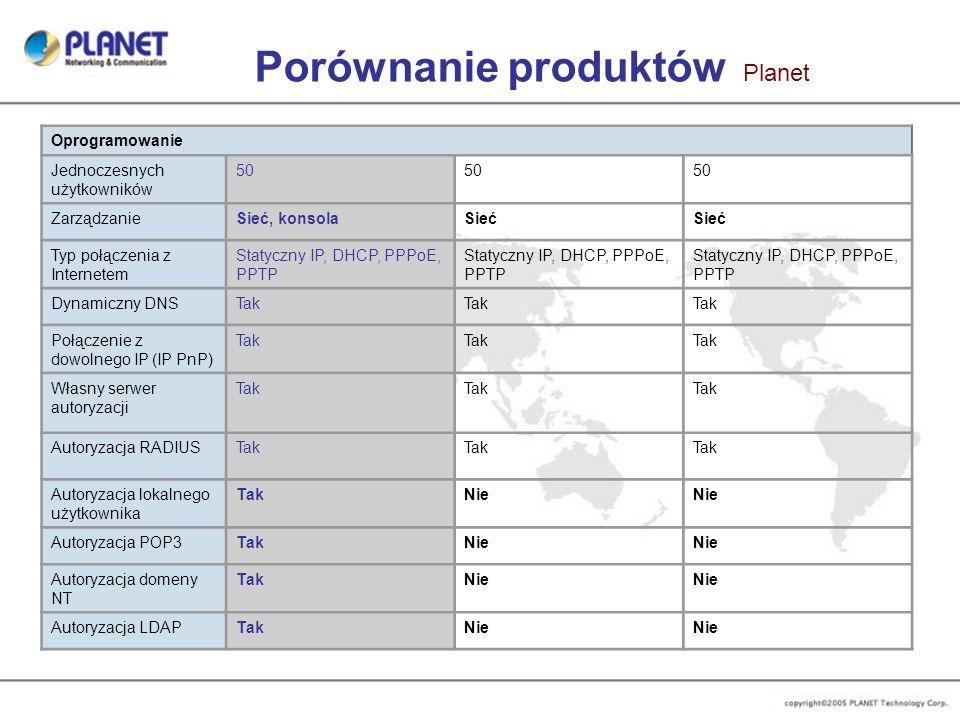 Porównanie produktów Planet Oprogramowanie Jednoczesnych użytkowników 50 ZarządzanieSieć, konsolaSieć Typ połączenia z Internetem Statyczny IP, DHCP,