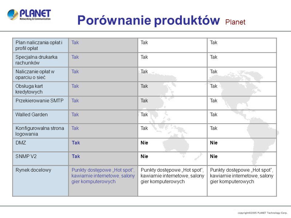Porównanie produktów Planet Plan naliczania opłat i profil opłat Tak Specjalna drukarka rachunków Tak Naliczanie opłat w oparciu o sieć Tak Obsługa ka