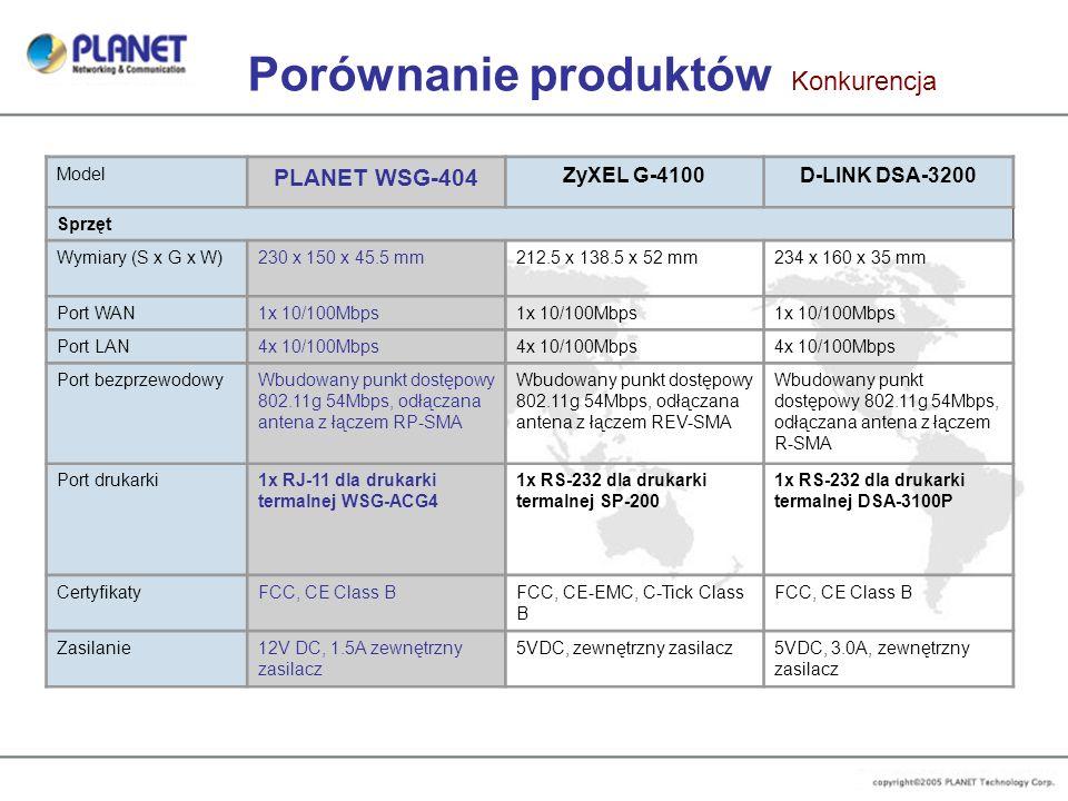 Porównanie produktów Konkurencja Model PLANET WSG-404 ZyXEL G-4100D-LINK DSA-3200 Sprzęt Wymiary (S x G x W)230 x 150 x 45.5 mm212.5 x 138.5 x 52 mm23