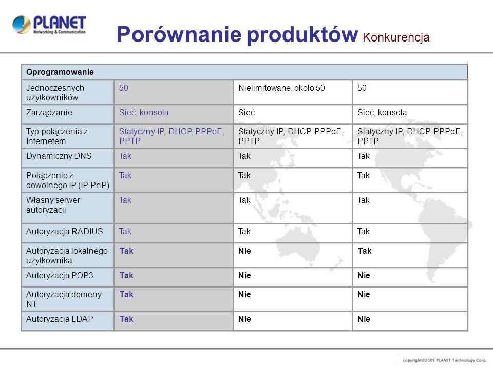 Porównanie produktów Konkurencja Oprogramowanie Jednoczesnych użytkowników 50Nielimitowane, około 5050 ZarządzanieSieć, konsolaSiećSieć, konsola Typ p