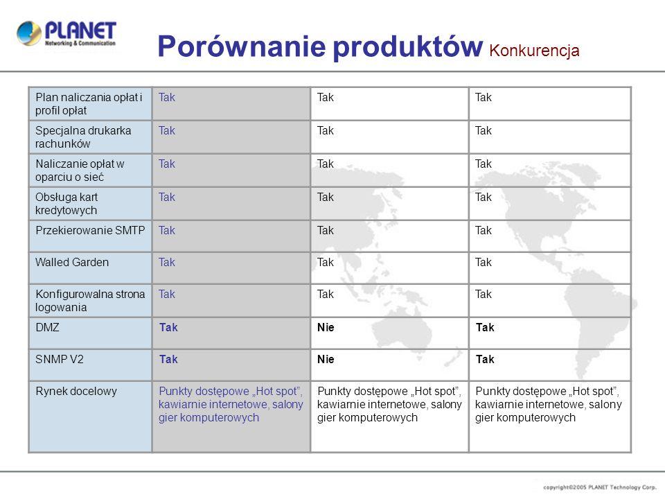 Porównanie produktów Konkurencja Plan naliczania opłat i profil opłat Tak Specjalna drukarka rachunków Tak Naliczanie opłat w oparciu o sieć Tak Obsłu