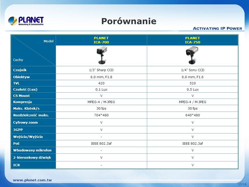 www.planet.com.tw 13/16 Porównanie Model Cechy PLANET ICA-700 PLANET ICA-750 Czujnik1/3