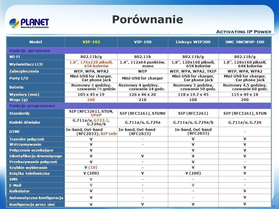 www.planet.com.tw 12 / 13 Porównanie ModelVIP-192VIP-190Linksys WIP300SMC SMCWSP-100 Funkcje sprzętowe Wi-Fi802.11b/g802.11b802.11b/g Wyświetlacz LCD