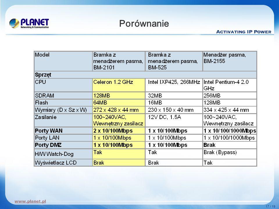 www.planet.pl 17 / 19 Porównanie