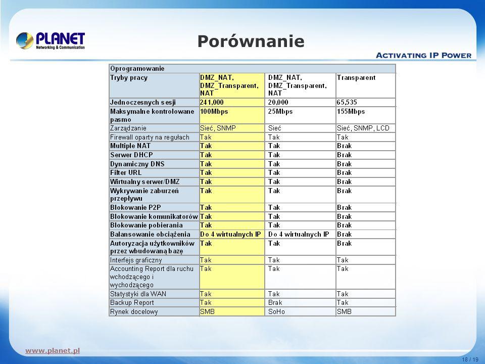 www.planet.pl 18 / 19 Porównanie