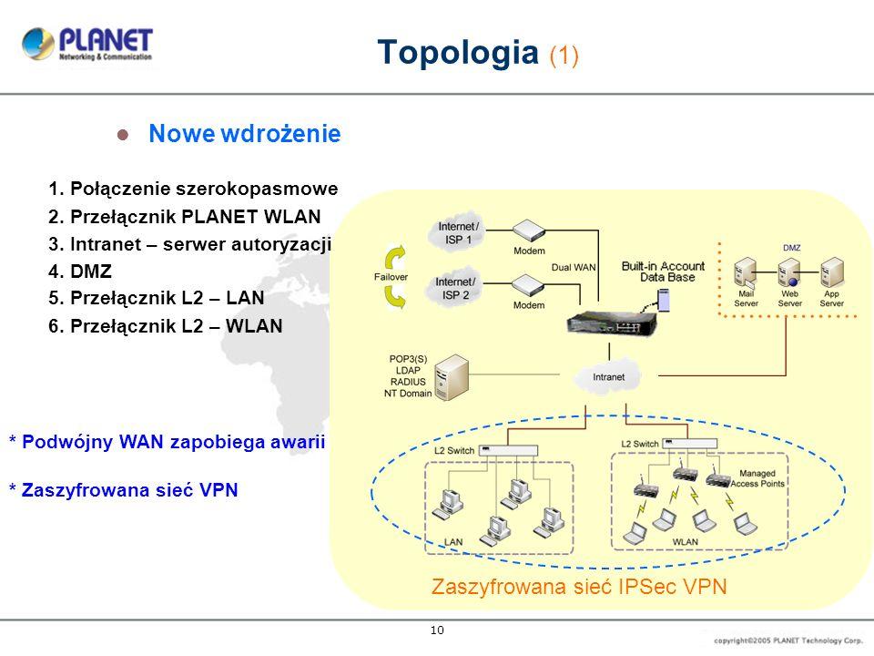 10 Topologia (1) Nowe wdrożenie 1. Połączenie szerokopasmowe 2. Przełącznik PLANET WLAN 3. Intranet – serwer autoryzacji * Podwójny WAN zapobiega awar
