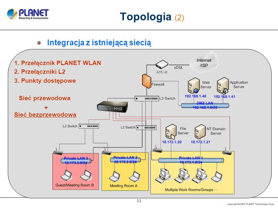11 Topologia (2) Integracja z istniejącą siecią 1. Przełącznik PLANET WLAN 2. Przełączniki L2 3. Punkty dostępowe Sieć przewodowa + Sieć bezprzewodowa