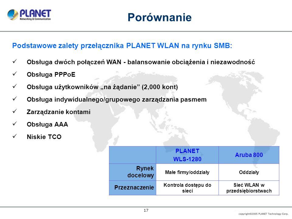17 Porównanie Podstawowe zalety przełącznika PLANET WLAN na rynku SMB: Obsługa dwóch połączeń WAN - balansowanie obciążenia i niezawodność Obsługa PPP