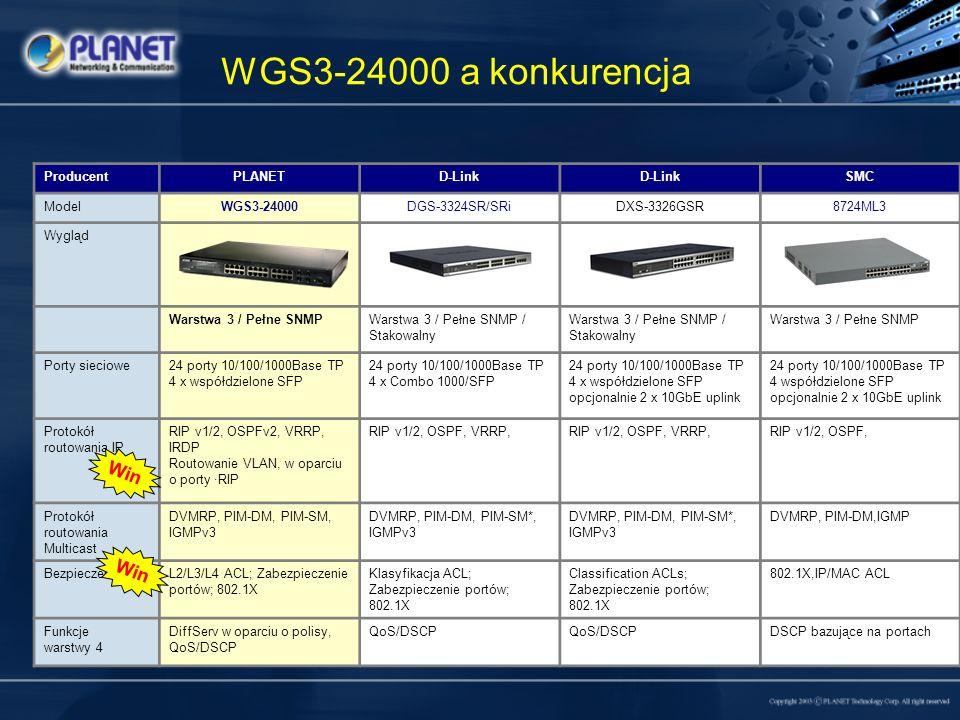 WGS3-24000 a konkurencja ProducentPLANETD-Link SMC ModelWGS3-24000DGS-3324SR/SRiDXS-3326GSR8724ML3 Wygląd Warstwa 3 / Pełne SNMPWarstwa 3 / Pełne SNMP