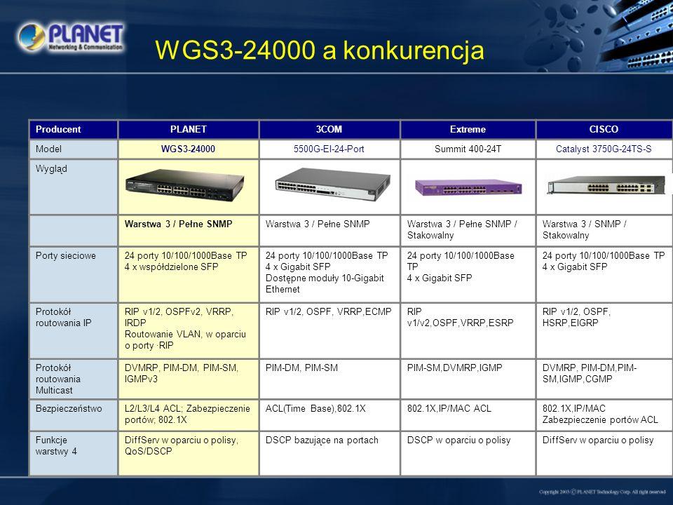 WGS3-24000 a konkurencja ProducentPLANET3COMExtremeCISCO ModelWGS3-240005500G-EI-24-PortSummit 400-24TCatalyst 3750G-24TS-S Wygląd Warstwa 3 / Pełne S