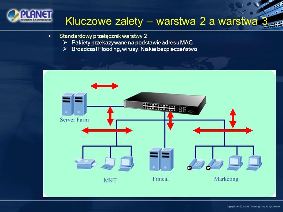 Kluczowe zalety – warstwa 2 a warstwa 3 Przełącznik warstwy 2 z funkcją VLAN Pakiety przekazywane na podstawie adresu MAC oraz VLAN Broadcast Flooding i wirusy ograniczone.