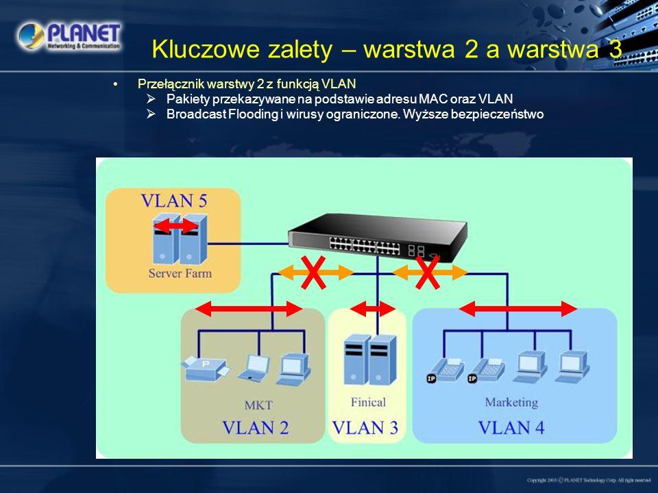 Kluczowe zalety – warstwa 2 a warstwa 3 Przełącznik warstwy 3 Pakiety przekazywane na podstawie adresu MAC oraz VLAN Kontrola nagłówka IP – Adres źródłowy i docelowy Broadcast Flooding i wirusy ograniczone.
