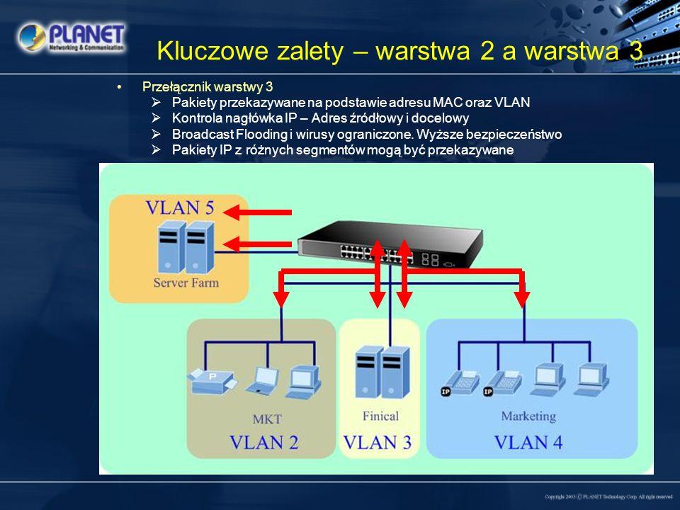 Kluczowe zalety – warstwa 2 a warstwa 3 Przełącznik warstwy 3 Pakiety przekazywane na podstawie adresu MAC oraz VLAN Kontrola nagłówka IP – Adres źród