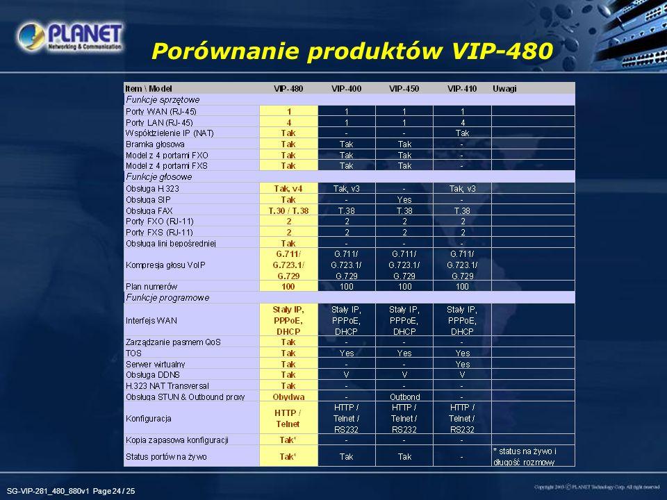 SG-VIP-281_480_880v1 Page 24 / 25 Porównanie produktów VIP-480