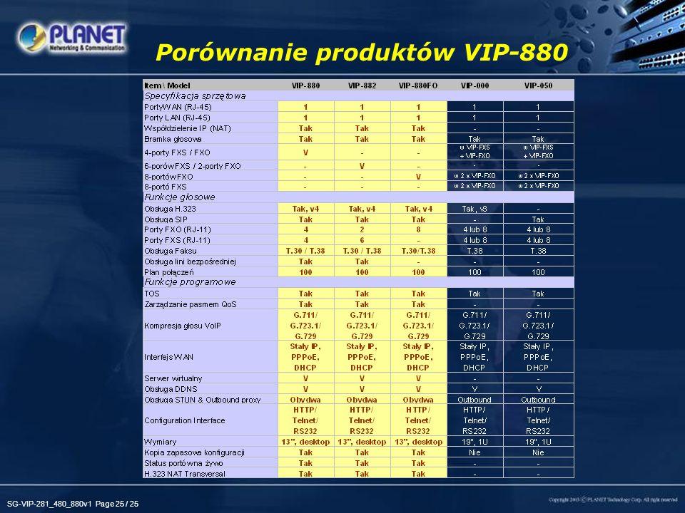 SG-VIP-281_480_880v1 Page 25 / 25 Porównanie produktów VIP-880