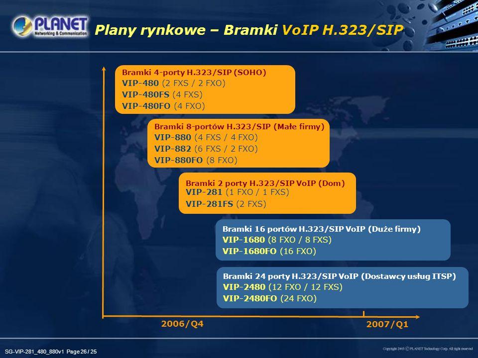 SG-VIP-281_480_880v1 Page 26 / 25 Plany rynkowe – Bramki VoIP H.323/SIP 2006/Q4 2007/Q1 Bramki 16 portów H.323/SIP VoIP (Duże firmy) VIP-1680 (8 FXO /