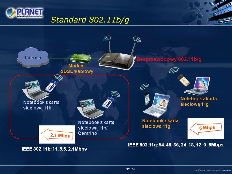32 / 53 Modem xDSL /kablowy Notebook z kartą sieciową 11b Notebook z kartą sieciową 11g Notebook z kartą sieciową 11g Bezprzewodowy 802.11b/g Notebook