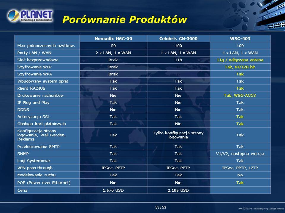 53 / 53 Porównanie Produktów Nomadix HSG-50Colubris CN-3000WSG-403 Max jednoczesnych użytkow.50100 Porty LAN / WAN2 x LAN, 1 x WAN1 x LAN, 1 x WAN4 x