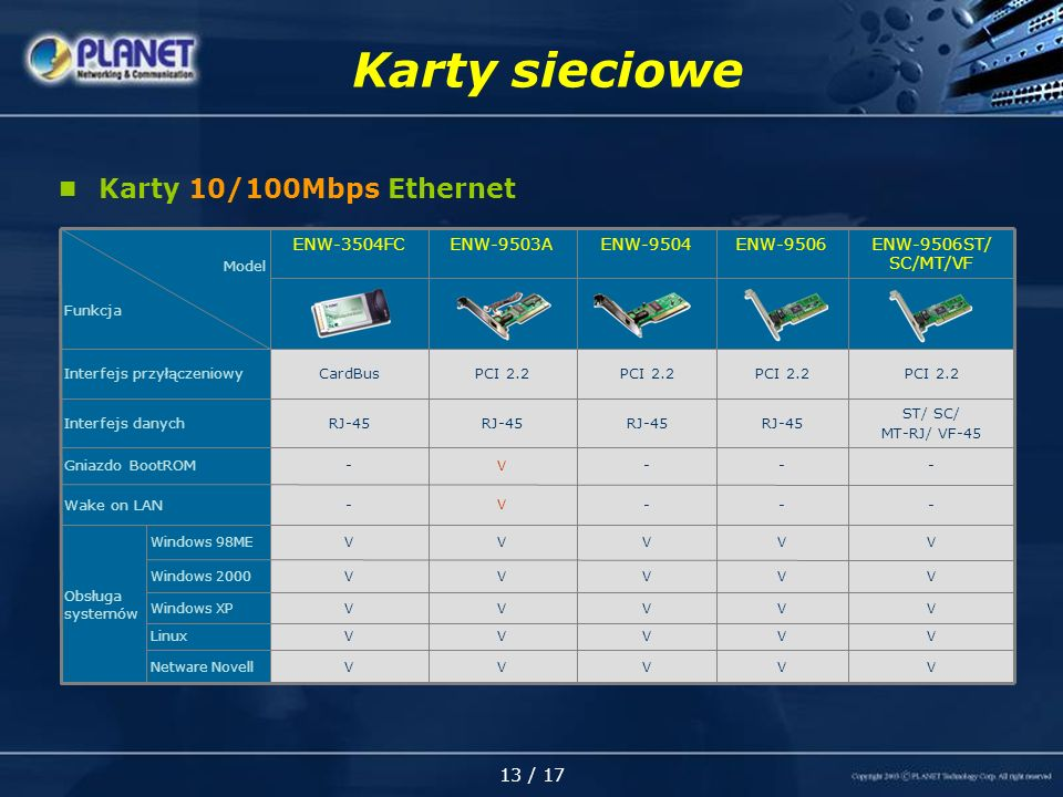 13 / 17 Karty sieciowe Karty 10/100Mbps Ethernet Netware Novell Linux Windows XP Windows 2000 Windows 98MEVVVVV VVVVV VVVVV VVVVV ST/ SC/ MT-RJ/ VF-45 RJ-45 Interfejs danych V - - PCI 2.2 ENW-9506ST/ SC/MT/VF V - - PCI 2.2 ENW-9506ENW-9504ENW-9503AENW-3504FC Model Funkcja VVV Obsługa systemów - V -Wake on LAN PCI 2.2 CardBusInterfejs przyłączeniowy V --Gniazdo BootROM