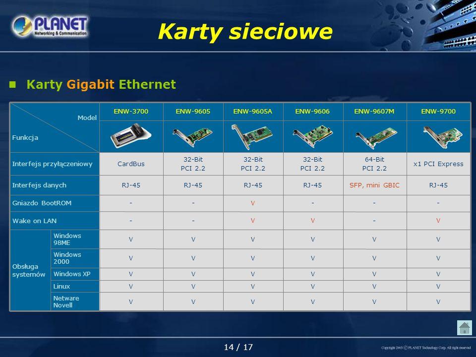 14 / 17 Karty sieciowe Karty Gigabit Ethernet
