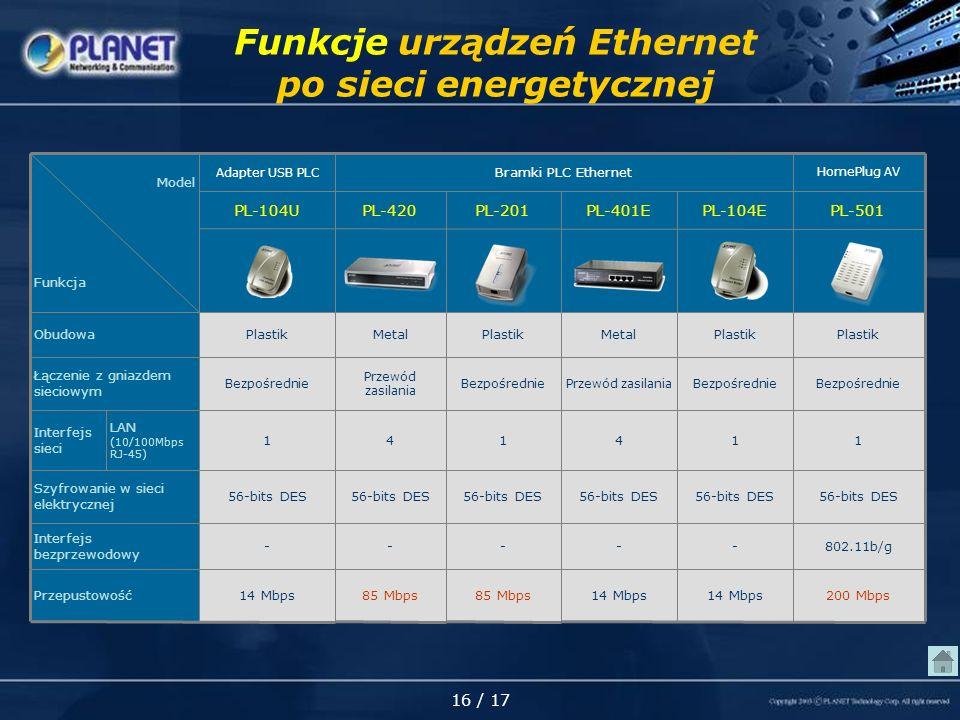 16 / 17 Funkcje urządzeń Ethernet po sieci energetycznej 85 Mbps - 56-bits DES 1 Bezpośrednie Plastik PL-201 HomePlug AV Bramki PLC Ethernet Adapter USB PLC 85 Mbps - 56-bits DES 4 Przewód zasilania Metal PL-420 200 Mbps14 Mbps Przepustowość 802.11b/g--- Interfejs bezprzewodowy Plastik MetalPlastikObudowa 56-bits DES Szyfrowanie w sieci elektrycznej Interfejs sieci Łączenie z gniazdem sieciowym Model Funkcja 4 Przewód zasilania PL-401E 1 Bezpośrednie PL-104E 1 Bezpośrednie PL-501 1 Bezpośrednie PL-104U LAN (10/100Mbps RJ-45)