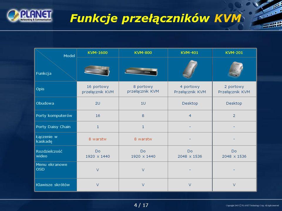 4 / 17 Funkcje przełączników KVM --8 warstw Łączenie w kaskadę 2 portowy Przełącznik KVM 4 portowy Przełącznik KVM 8 portowy przełącznik KVM 16 portowy przełącznik KVM Opis Desktop 1U2UObudowa V V Do 1920 x 1440 1 8 KVM-800 V - Do 2048 x 1536 - 2 KVM-201 V - Do 2048 x 1536 - 4 KVM-401 Do 1920 x 1440 Rozdzielczość wideo 1Porty Daisy Chain V Menu ekranowe OSD VKlawisze skrótów 16Porty komputerów KVM-1600 Model Funkcja