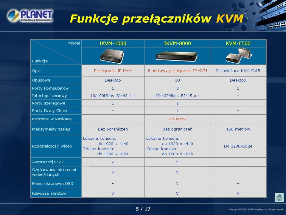 5 / 17 Funkcje przełączników KVM -VV Szyfrowanie strumieni wideo/danych -VVAutoryzacja SSL -11Porty szeregowe -10/100Mbps RJ-45 x 1 Interfejs sieciowy 150 metrówBez ograniczeń Maksymalny zasięg -8 warstw-Łączenie w kaskadę Przedłużacz KVM Cat58 portowy przełącznik IP KVMPrzełącznik IP KVMOpis Desktop1UDesktopObudowa V V Lokalna konsola: do 1920 x 1440 Zdalna konsola: do 1280 x 1024 1 8 IKVM-8000 V - Do 1280x1024 - 1 KVM-E500 Lokalna konsola: do 1920 x 1440 Zdalna konsola: do 1280 x 1024 Rozdzielczość wideo -Porty Daisy Chain -Menu ekranowe OSD VKlawisze skrótów 1Porty komputerów IKVM-1000 Model Funkcja