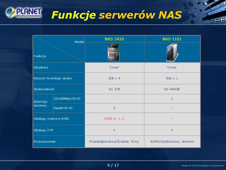 9 / 17 Funkcje serwerów NAS -2 Gigabit RJ-45 10/100Mbps RJ-45 -RAID 0, 1, 5Obsługa matrycy RAID VVObsługa FTP SOHO/Użytkownicy domowiPrzedsiębiorstwa/Średnie firmyPrzeznaczenie IDE x 1IDE x 4Kieszeń twardego dysku 1- Interfejs sieciowy Do 400GB Tower NAS-1101 TowerObudowa Do 1TB NAS-3410 Skalowalność Model Funkcja