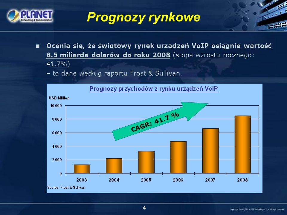 4 Ocenia się, że światowy rynek urządzeń VoIP osiągnie wartość 8.5 miliarda dolarów do roku 2008 (stopa wzrostu rocznego: 41.7%) – to dane według raportu Frost & Sullivan.