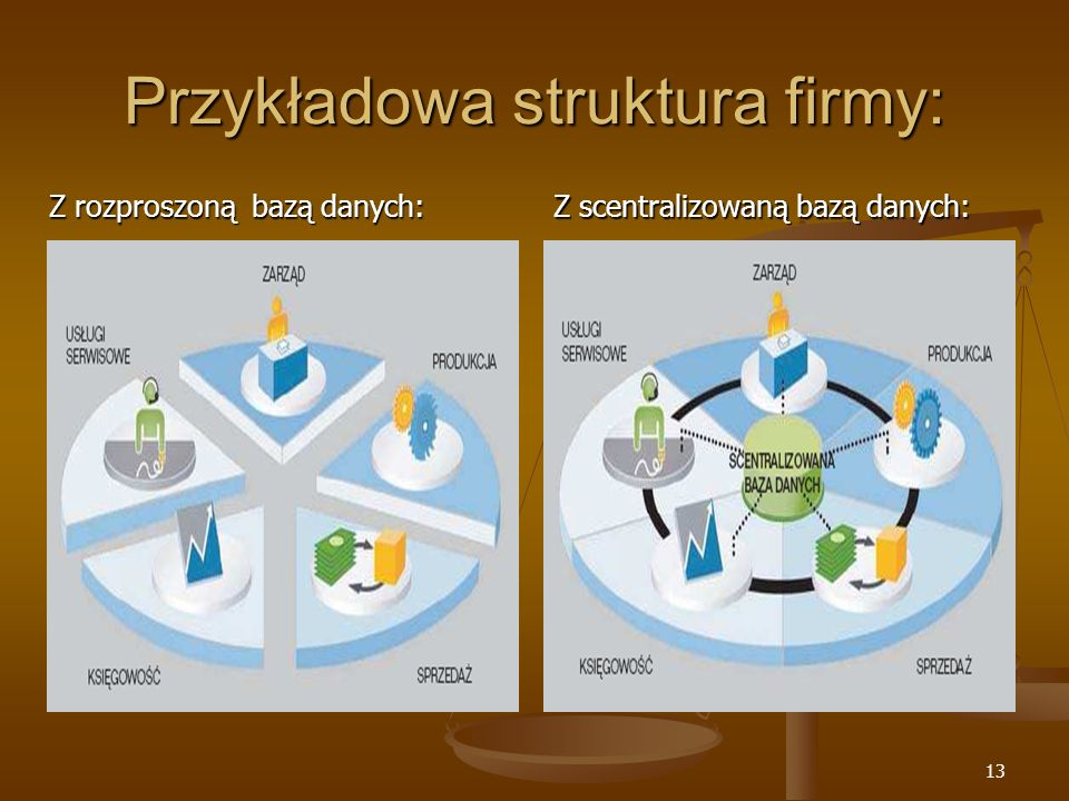 13 Przykładowa struktura firmy: Z rozproszoną bazą danych: Z scentralizowaną bazą danych: