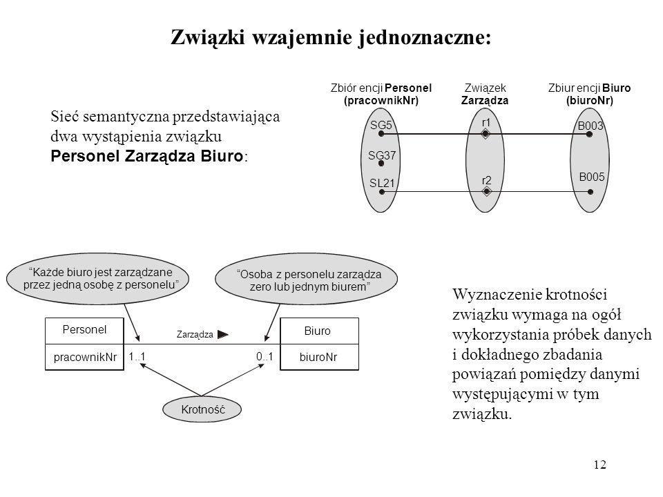 12 Związki wzajemnie jednoznaczne: Sieć semantyczna przedstawiająca dwa wystąpienia związku Personel Zarządza Biuro : Krotność Każde biuro jest zarząd