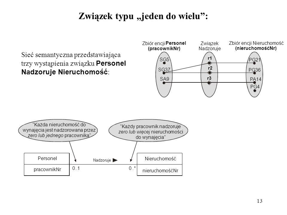 13 Związek typu jeden do wielu: Sieć semantyczna przedstawiająca trzy wystąpienia związku Personel Nadzoruje Nieruchomość : Każda nieruchomość do wyna