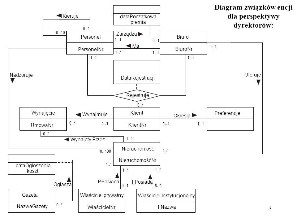 3 Diagram związków encji dla perspektywy dyrektorów: